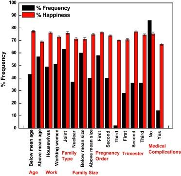 How happy are pregnant women?: A socio-demographic analysis