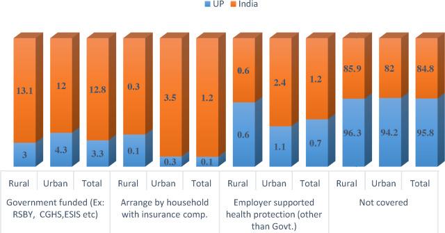 Insurance coverage under different health schemes in Uttar Pradesh